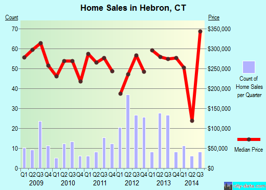 Hebron,CT real estate house value index trend