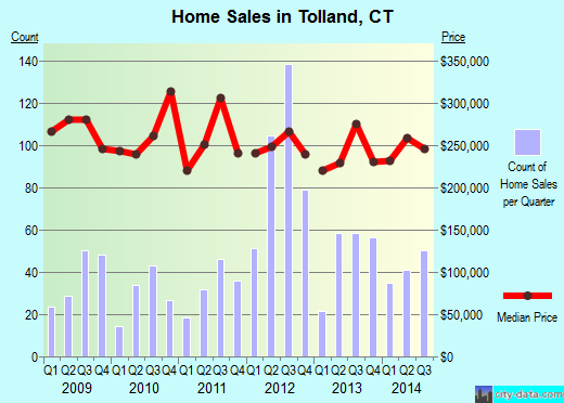 Tolland,CT real estate house value index trend