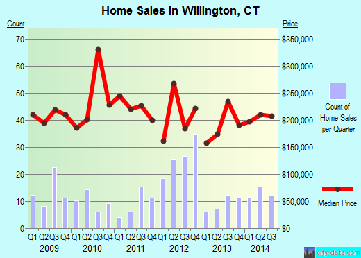 Willington,CT real estate house value index trend