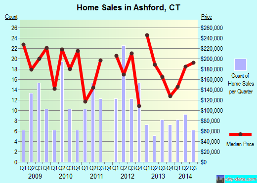 Ashford,CT real estate house value index trend