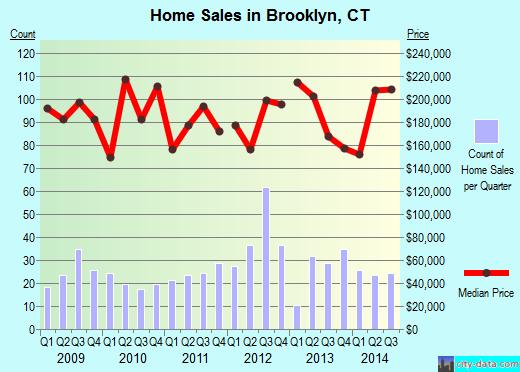 Brooklyn,CT real estate house value index trend