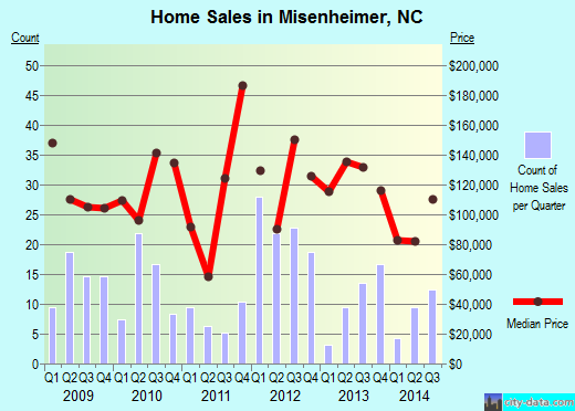 Misenheimer,NC real estate house value index trend
