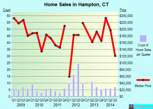 Hampton,CT real estate house value index trend