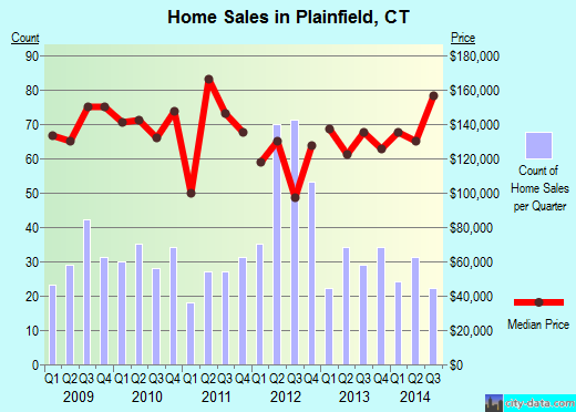 Plainfield,CT real estate house value index trend
