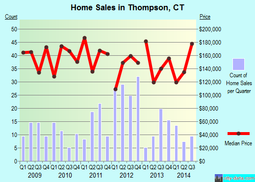 Thompson,CT real estate house value index trend
