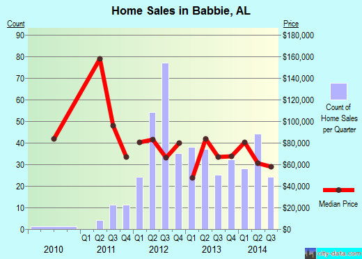 Babbie,AL index of house prices