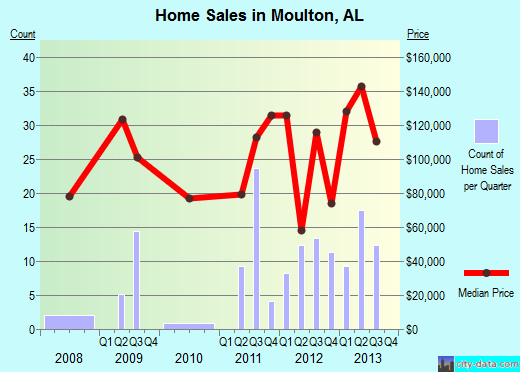 Moulton,AL real estate house value index trend