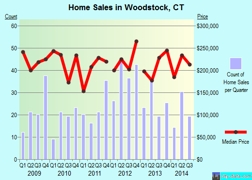 Woodstock,CT real estate house value index trend