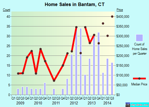 Bantam,CT real estate house value index trend