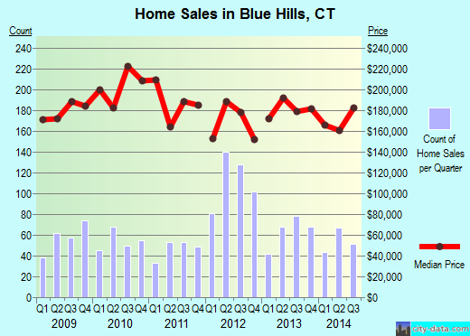Blue Hills,CT real estate house value index trend