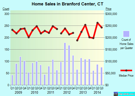 Branford Center,CT real estate house value index trend