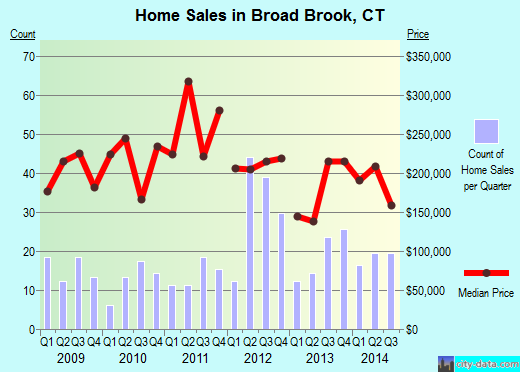 Broad Brook,CT real estate house value index trend