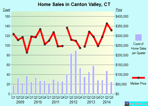 Canton Valley,CT real estate house value index trend