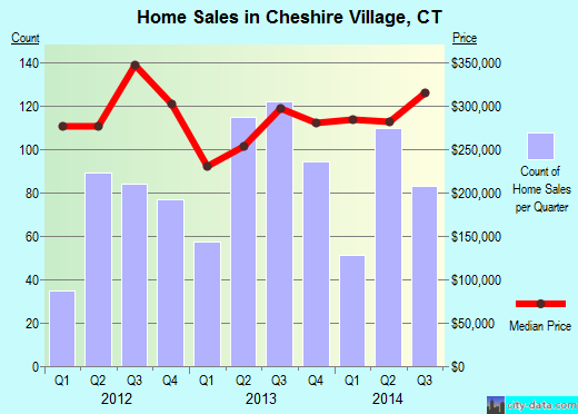 Cheshire Village,CT real estate house value index trend