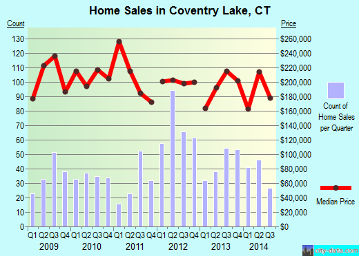 Coventry Lake,CT real estate house value index trend