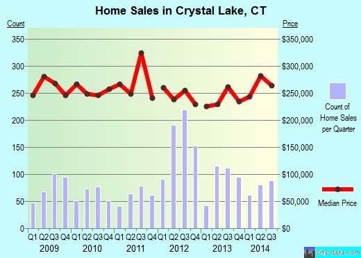 Crystal Lake,CT real estate house value index trend