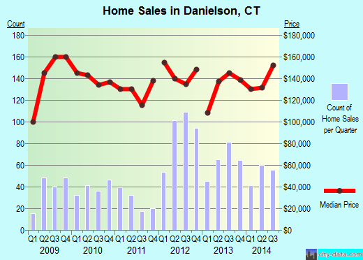 Danielson,CT real estate house value index trend
