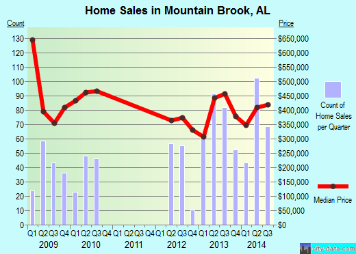 Mountain Brook,AL real estate house value index trend