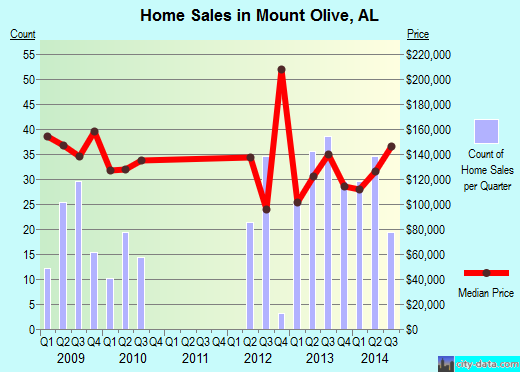 Mount Olive,AL real estate house value index trend