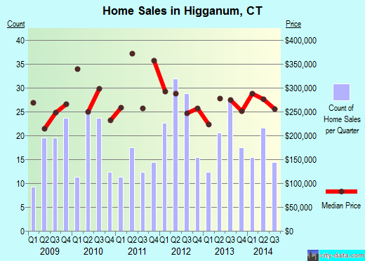 Higganum,CT index of house prices