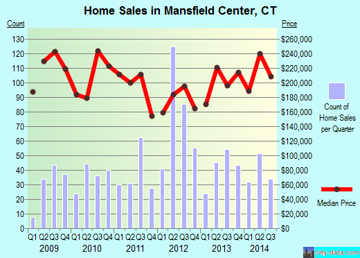 Mansfield Center,CT real estate house value index trend