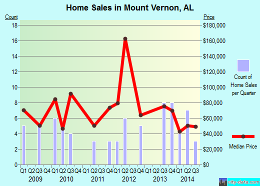 Mount Vernon,AL real estate house value index trend