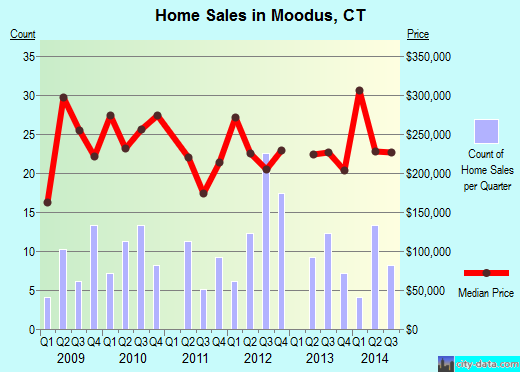 Moodus,CT real estate house value index trend