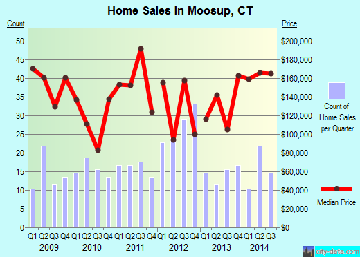 Moosup,CT real estate house value index trend