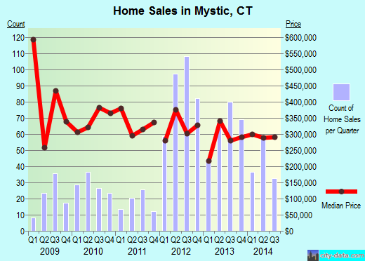 Mystic,CT index of house prices