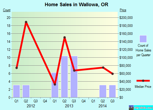 Wallowa,OR real estate house value index trend