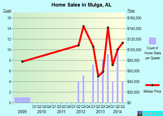 Mulga,AL real estate house value index trend
