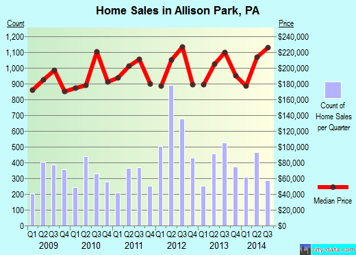 Allison Park,PA real estate house value index trend