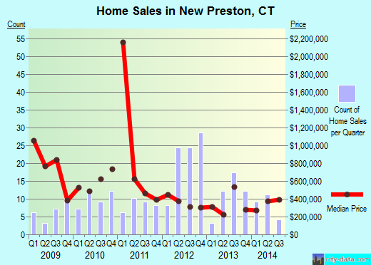 New Preston,CT real estate house value index trend