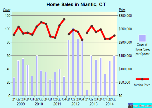 Niantic,CT real estate house value index trend