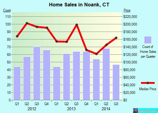 Noank,CT real estate house value index trend