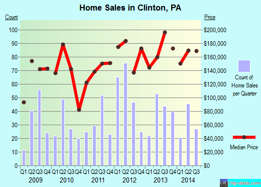 Clinton,PA real estate house value index trend