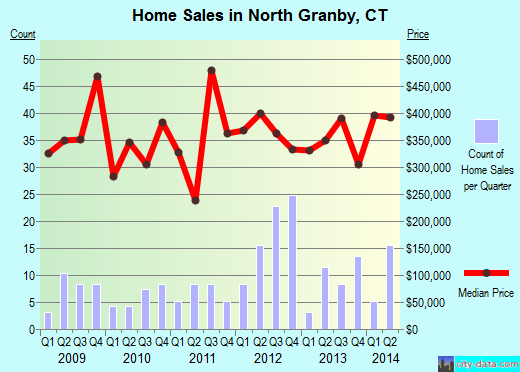 North Granby,CT real estate house value index trend