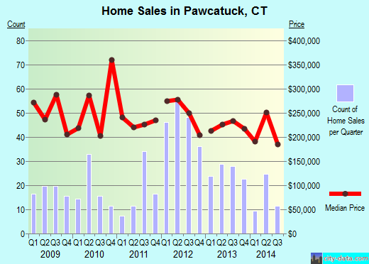 Pawcatuck,CT real estate house value index trend