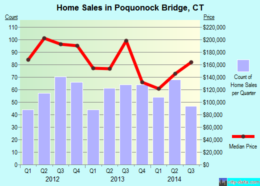 Poquonock Bridge,CT real estate house value index trend