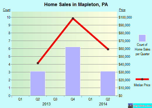 Mapleton,PA real estate house value index trend