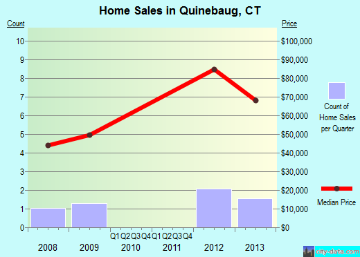 Quinebaug,CT real estate house value index trend