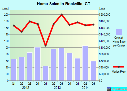 Rockville,CT real estate house value index trend