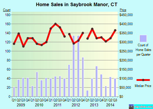 Saybrook Manor,CT real estate house value index trend