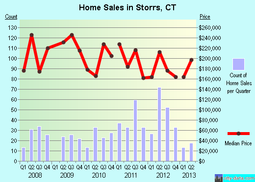 Storrs,CT real estate house value index trend