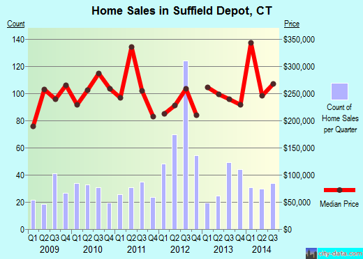 Suffield Depot,CT real estate house value index trend