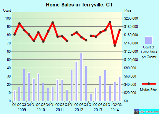 Terryville,CT real estate house value index trend