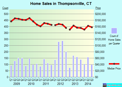 Thompsonville,CT real estate house value index trend