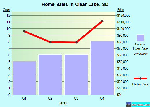 Clear Lake,SD real estate house value index trend