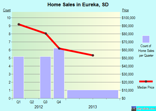 Eureka,SD real estate house value index trend