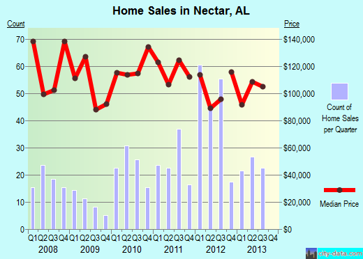 Nectar,AL real estate house value index trend